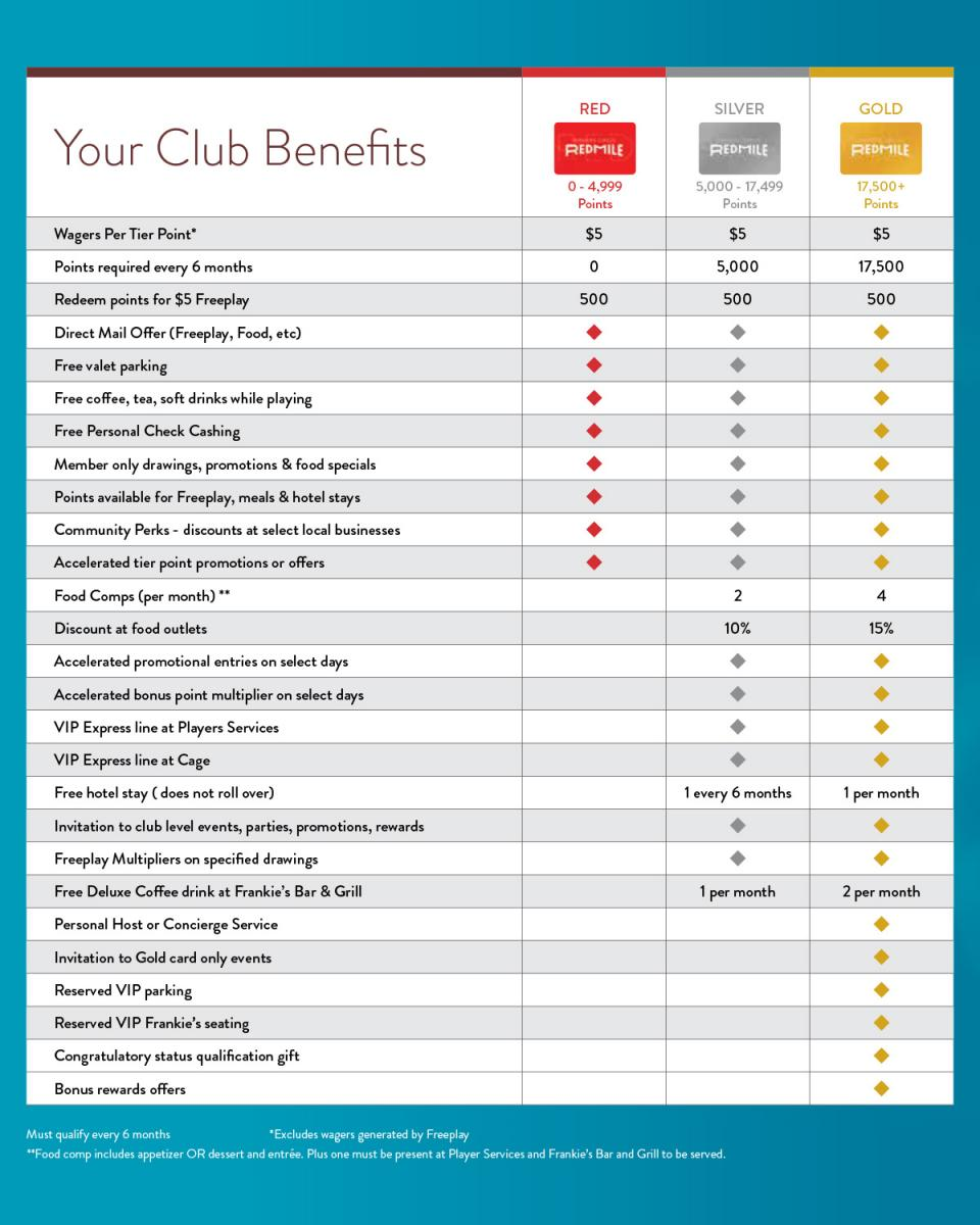 The Red Mike Players Club Benefits Chart